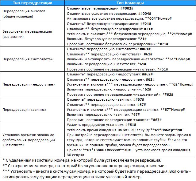 Отключение переадресации на номерах МТС