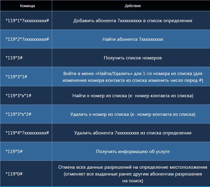 ГеоПоиск от Теле2