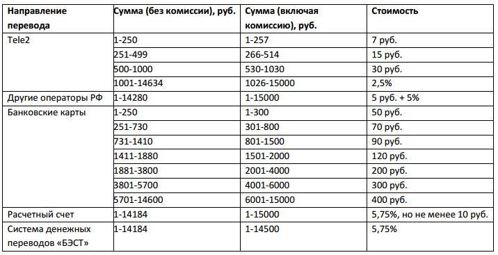 таблица комиссий