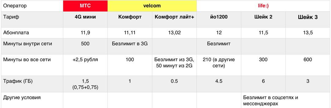 Сравнение тарифов разных операторов.