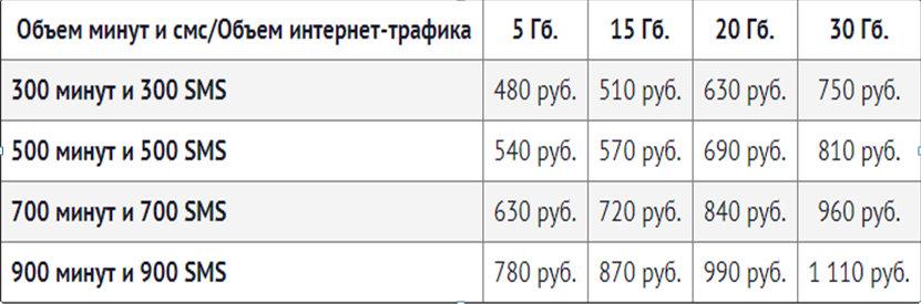 таблица с условиями