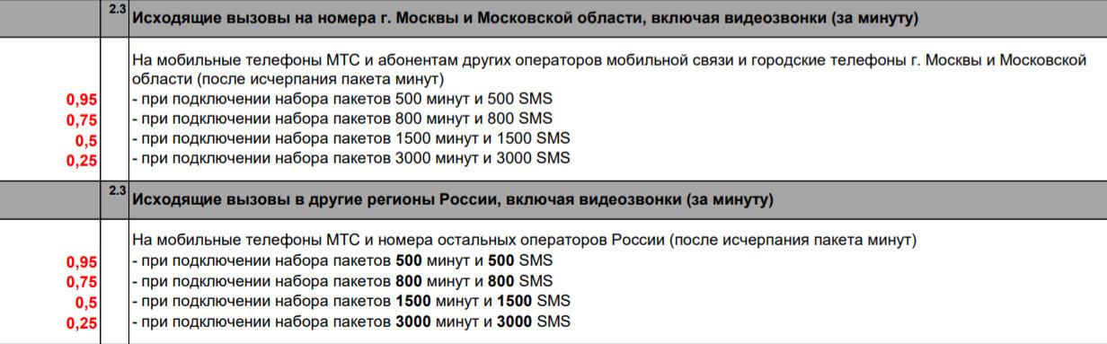 стоимость звонков