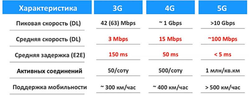 характеристики 4G