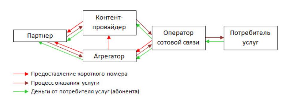 Схема работы подписок